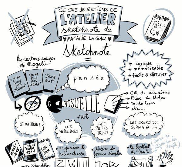 Webinaire : Le sketchnote, méthode ludique pour prendre des notes le Mercredi 16 décembre